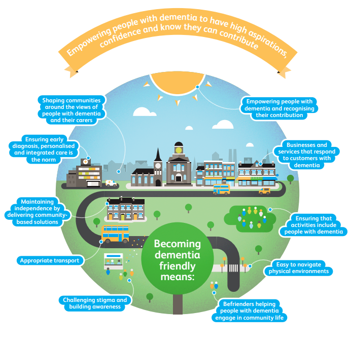 Dementia Friendly Communities